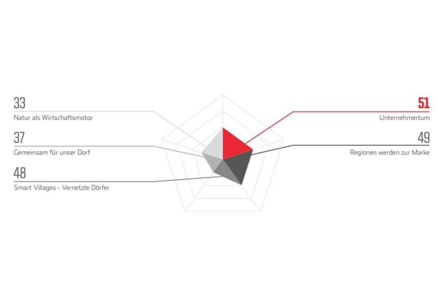 """Verteilungshäufigkeit (Mehrfachzuordungen) der """"Themenschwerpunkte"""" der 100 prämierten Projekte des Innovationswettbewerbs """"Land der Ideen"""""""