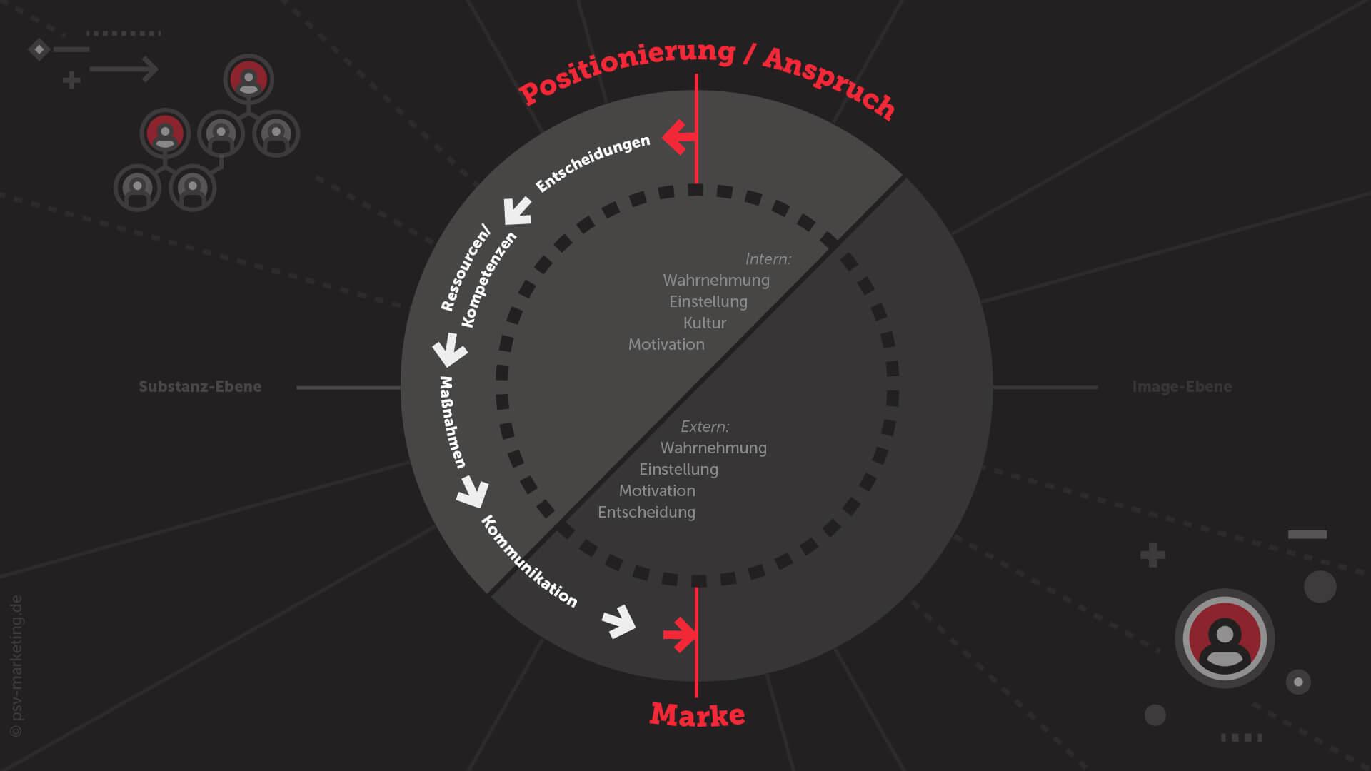 Markenführung Positionierung der Marke